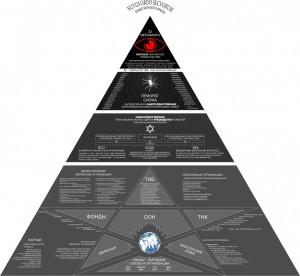 Snake pyramid